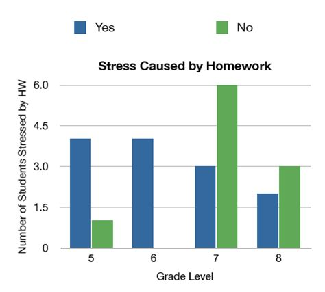 Essay: Effects of Stress - Online Essays